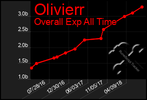 Total Graph of Olivierr