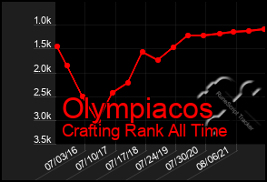 Total Graph of Olympiacos