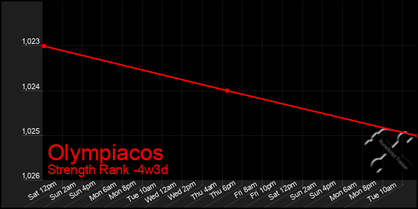 Last 31 Days Graph of Olympiacos