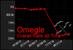 Total Graph of Omegle