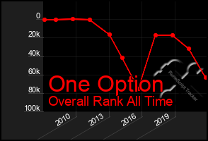 Total Graph of One Option