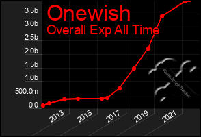 Total Graph of Onewish