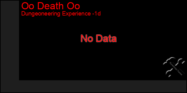 Last 24 Hours Graph of Oo Death Oo