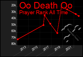 Total Graph of Oo Death Oo