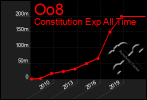 Total Graph of Oo8