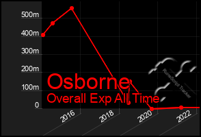 Total Graph of Osborne
