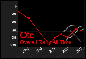 Total Graph of Otc