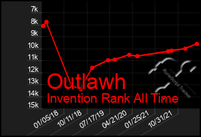 Total Graph of Outlawh