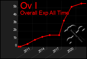 Total Graph of Ov I