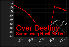 Total Graph of Over Destiny