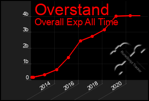 Total Graph of Overstand