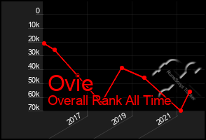 Total Graph of Ovie