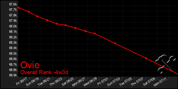 Last 31 Days Graph of Ovie
