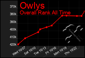 Total Graph of Owlys