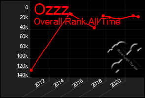 Total Graph of Ozzz