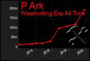 Total Graph of P Ark