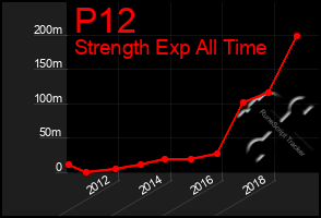 Total Graph of P12