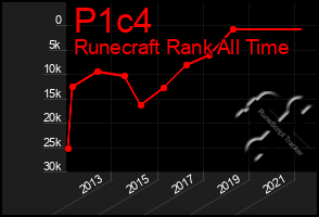 Total Graph of P1c4