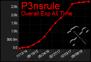 Total Graph of P3nsrule
