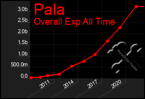 Total Graph of Pala