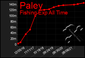 Total Graph of Paley