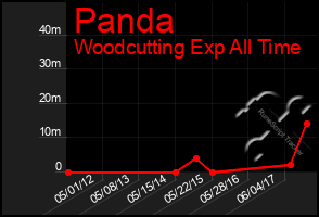 Total Graph of Panda