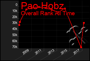 Total Graph of Pao Hobz