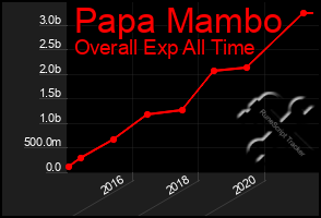Total Graph of Papa Mambo