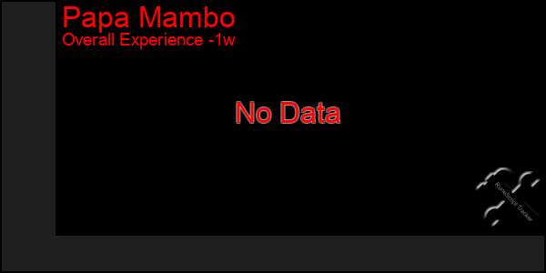 Last 7 Days Graph of Papa Mambo