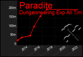 Total Graph of Paradite