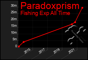 Total Graph of Paradoxprism
