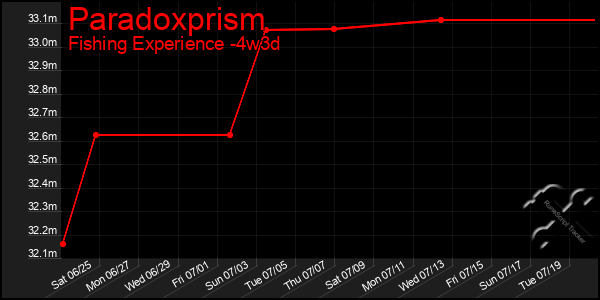 Last 31 Days Graph of Paradoxprism
