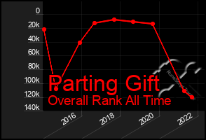 Total Graph of Parting Gift