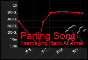 Total Graph of Parting Song