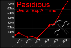 Total Graph of Pasidious