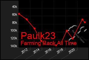 Total Graph of Paulk23
