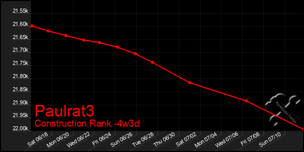 Last 31 Days Graph of Paulrat3