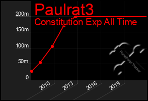 Total Graph of Paulrat3