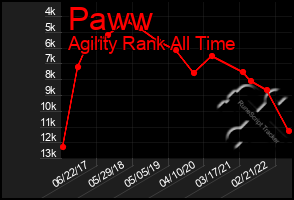 Total Graph of Paww