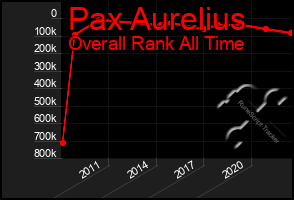 Total Graph of Pax Aurelius