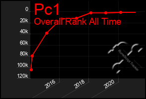 Total Graph of Pc1