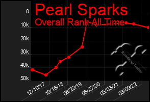 Total Graph of Pearl Sparks