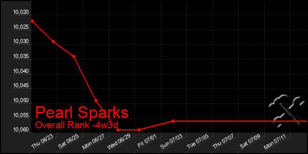 Last 31 Days Graph of Pearl Sparks