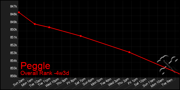 Last 31 Days Graph of Peggle