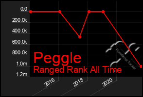 Total Graph of Peggle