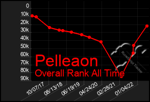 Total Graph of Pelleaon