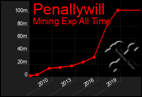 Total Graph of Penallywill