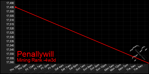 Last 31 Days Graph of Penallywill