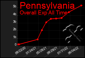 Total Graph of Pennsylvania