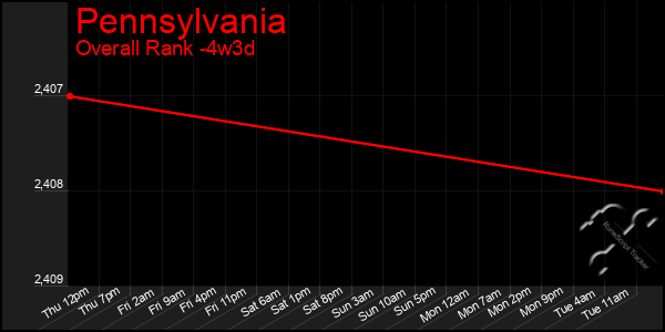 Last 31 Days Graph of Pennsylvania
